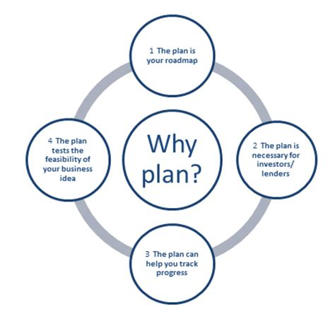 Write legal structure business plan