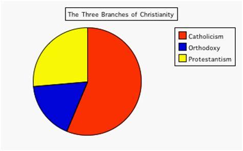 Christianity principal beliefs essay